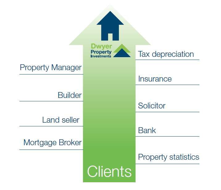Dwyer Property Investments Process